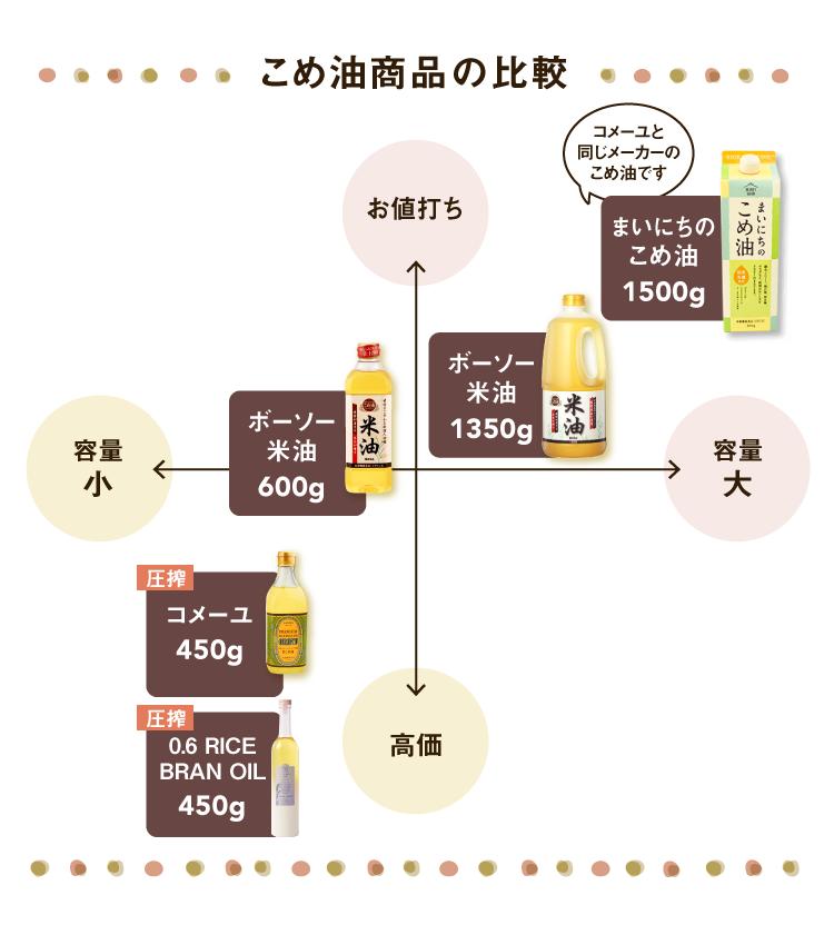 こめ油商品の比較
