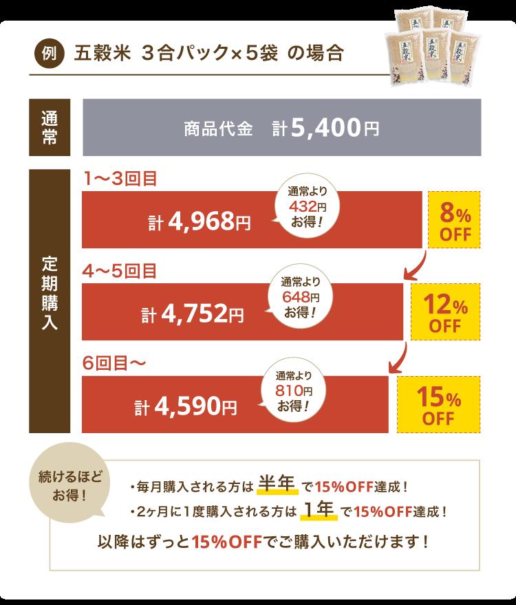 五穀米 炊飯用3合パック×5袋の割引率
