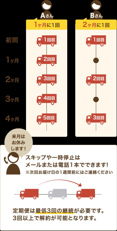 定期購入のお届け頻度の説明図