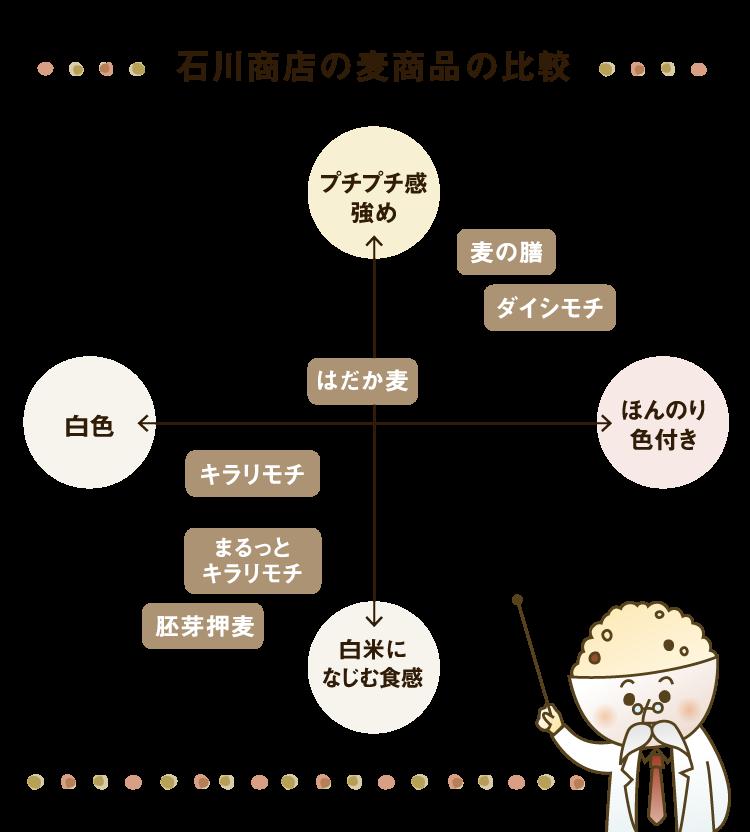 石川商店の麦商品の比較