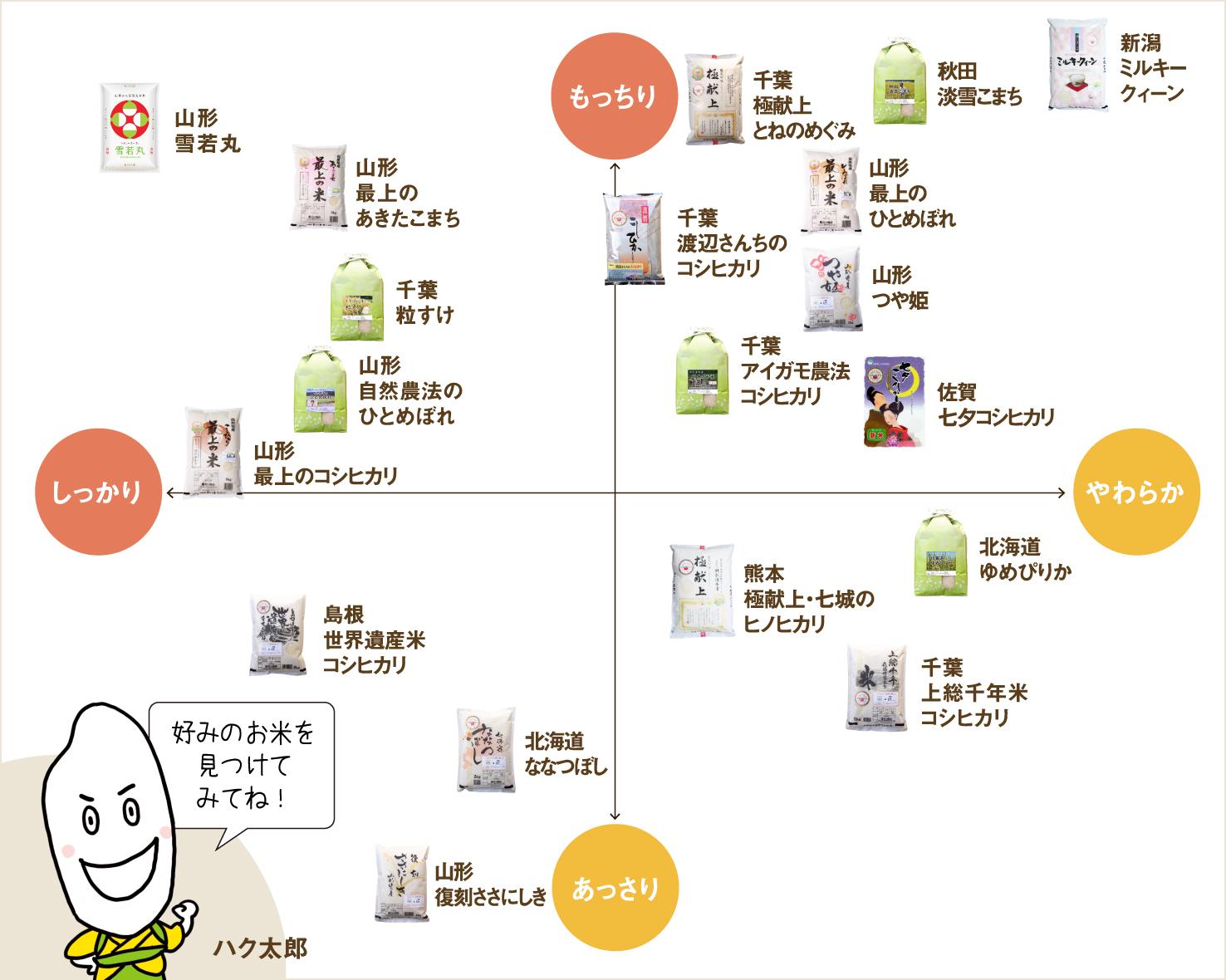 お米の食味チャート